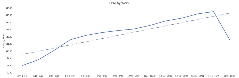 CPM by Week: 8/19/20 - 11/14/20